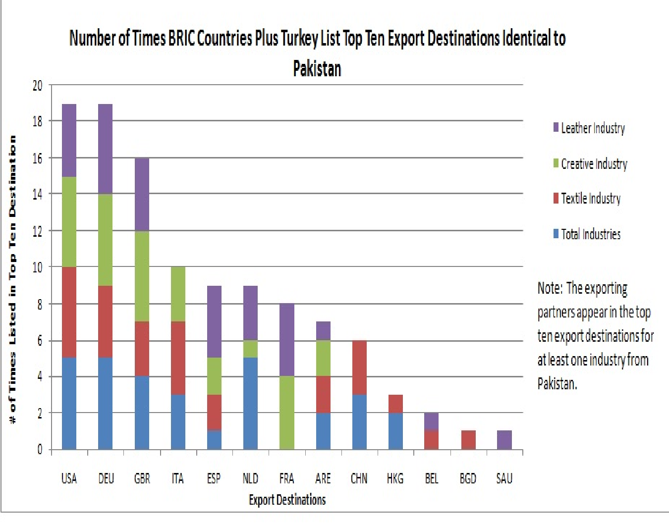 Figure 10 from The impact of the exports of BRIC countries