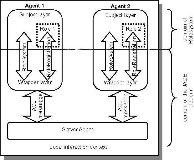 Figure 2. Domain separation in Rolesystem