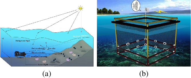 Figure 1 for Real-world Underwater Enhancement: Challenging, Benchmark and Efficient Solutions