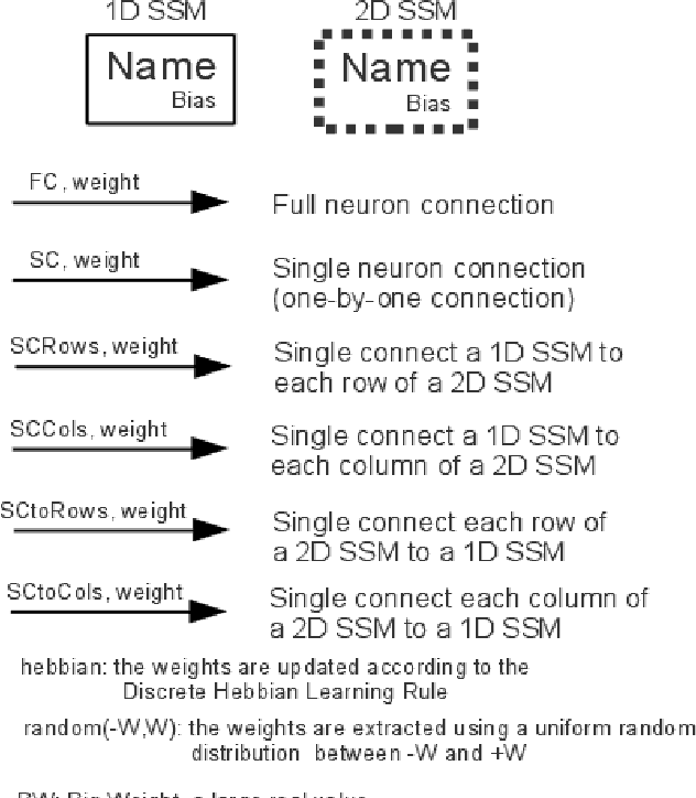 Figure 1 for A cognitive neural architecture able to learn and communicate through natural language