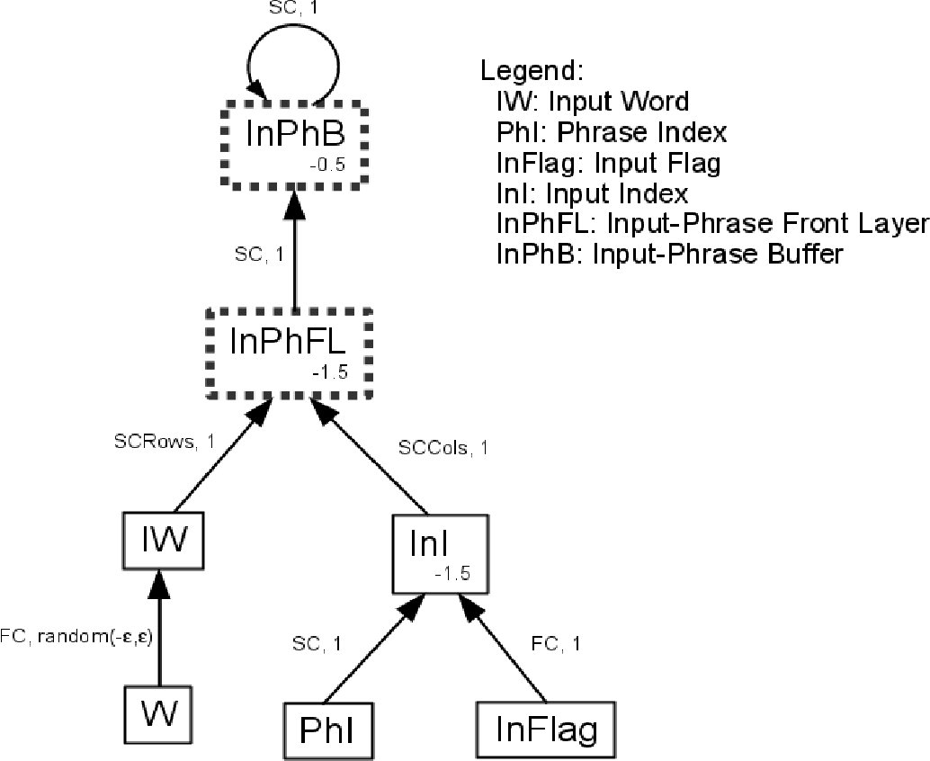 Figure 2 for A cognitive neural architecture able to learn and communicate through natural language