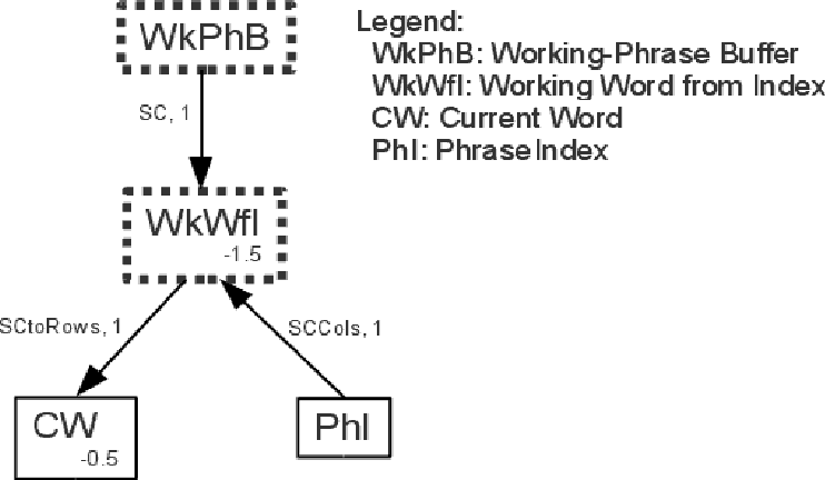 Figure 4 for A cognitive neural architecture able to learn and communicate through natural language