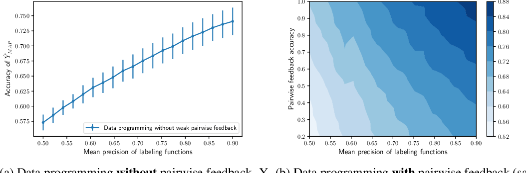 Figure 1 for Pairwise Feedback for Data Programming