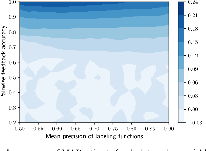 Figure 4 for Pairwise Feedback for Data Programming
