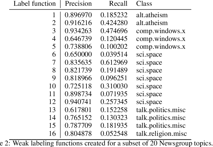 Figure 3 for Pairwise Feedback for Data Programming