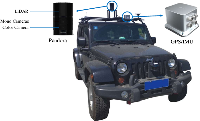 Figure 1 for SemanticPOSS: A Point Cloud Dataset with Large Quantity of Dynamic Instances