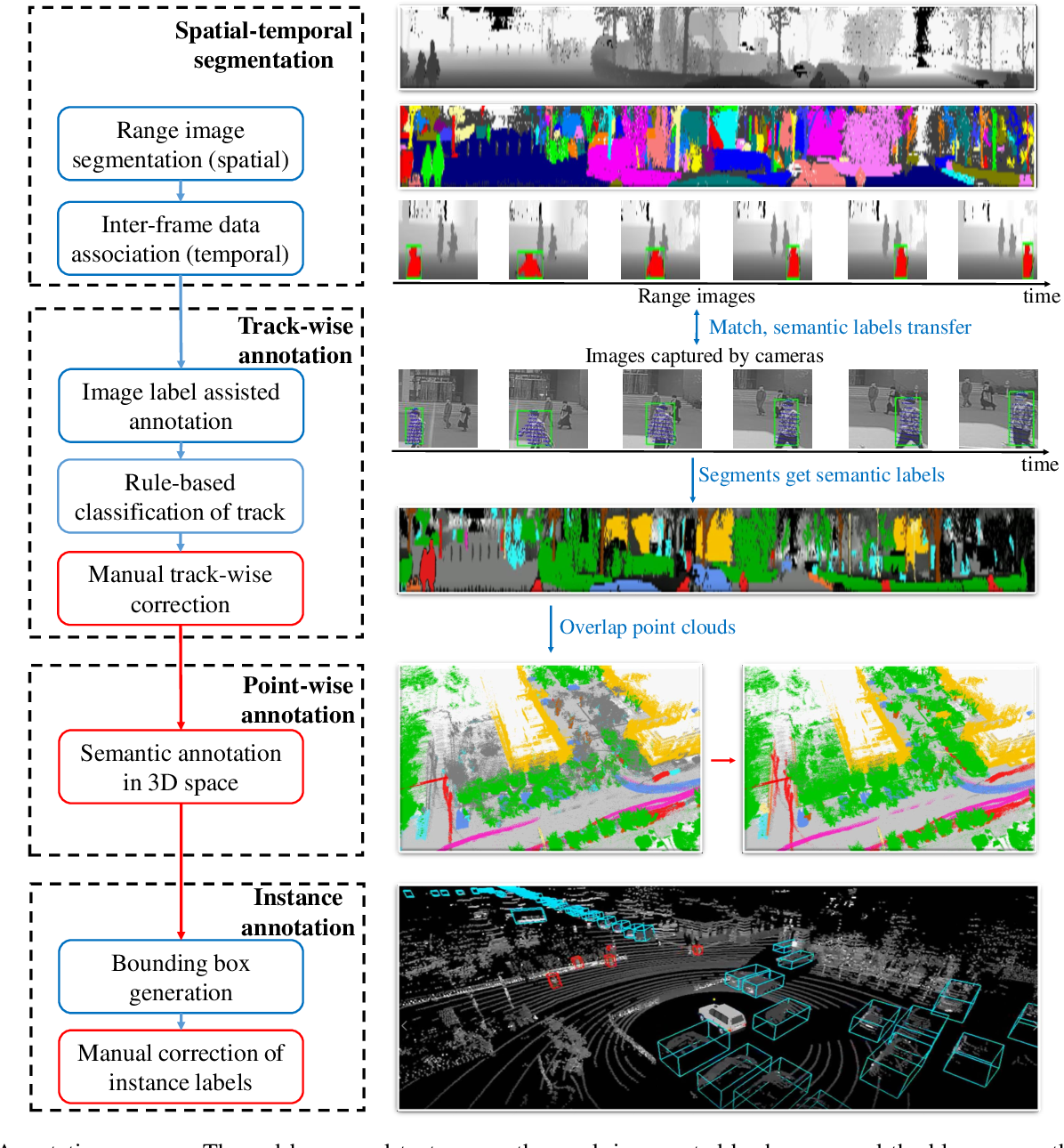Figure 3 for SemanticPOSS: A Point Cloud Dataset with Large Quantity of Dynamic Instances