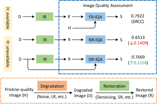 Figure 1 for Learning Conditional Knowledge Distillation for Degraded-Reference Image Quality Assessment