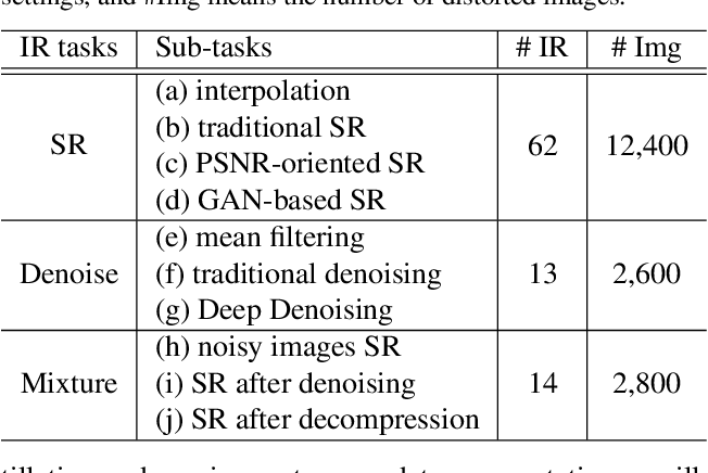 Figure 2 for Learning Conditional Knowledge Distillation for Degraded-Reference Image Quality Assessment