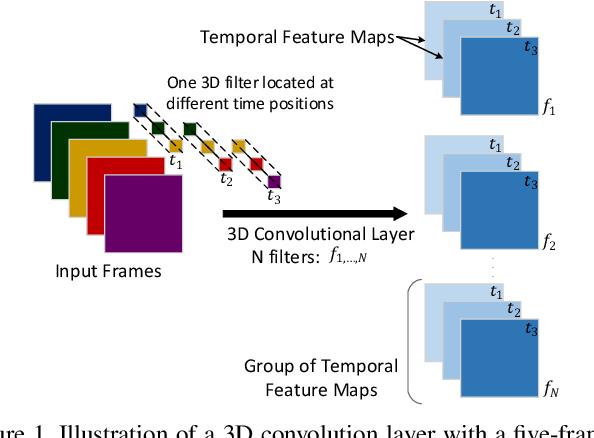 Figure 1 for 3DSRnet: Video Super-resolution using 3D Convolutional Neural Networks