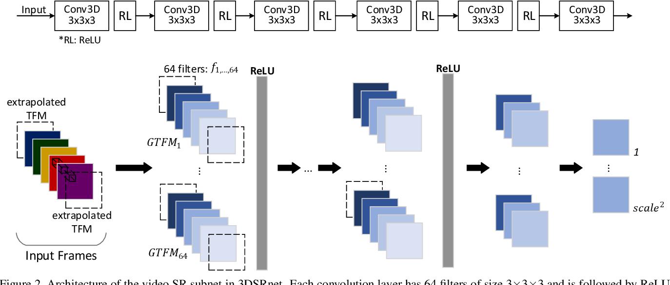 Figure 3 for 3DSRnet: Video Super-resolution using 3D Convolutional Neural Networks
