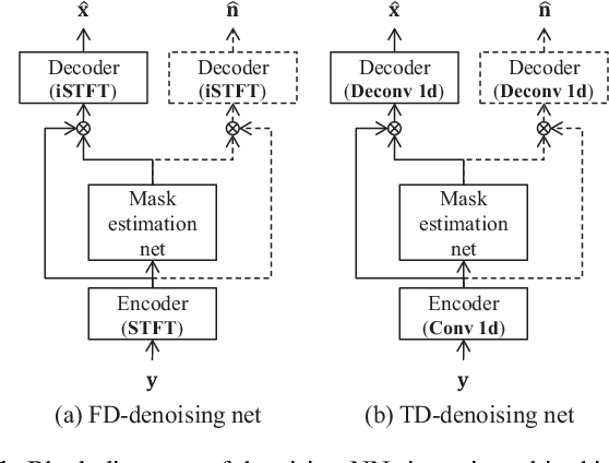 Figure 1 for Improving noise robust automatic speech recognition with single-channel time-domain enhancement network