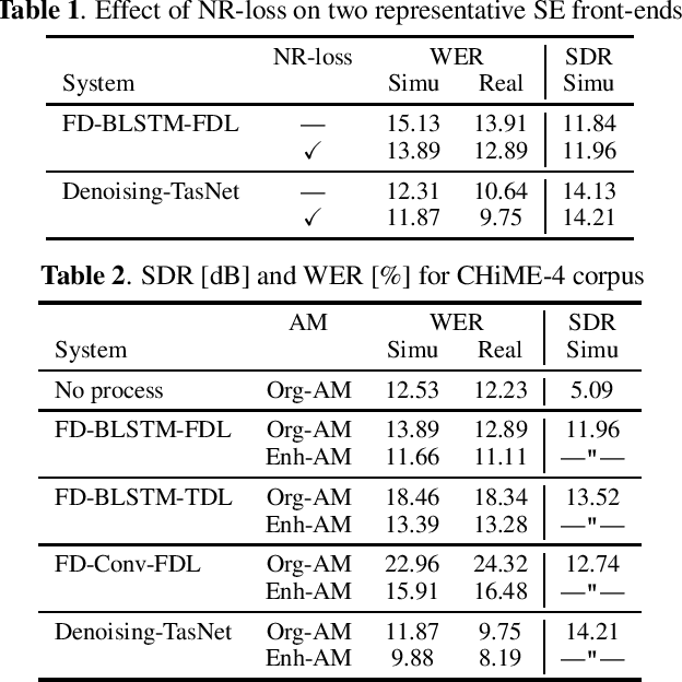 Figure 2 for Improving noise robust automatic speech recognition with single-channel time-domain enhancement network