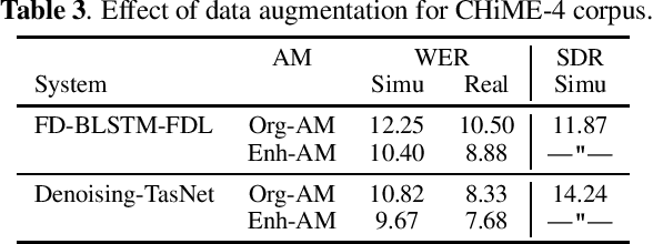 Figure 3 for Improving noise robust automatic speech recognition with single-channel time-domain enhancement network