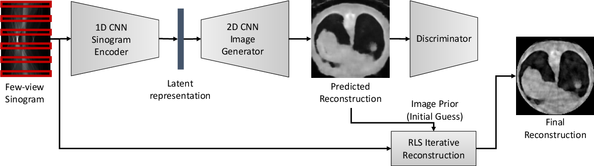 Figure 1 for Extreme Few-view CT Reconstruction using Deep Inference