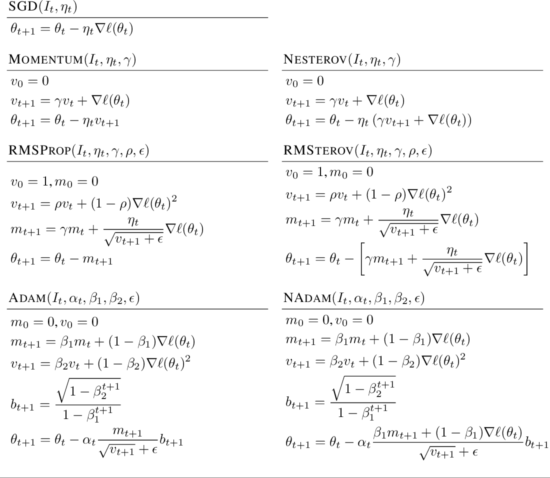 Figure 4 for On Empirical Comparisons of Optimizers for Deep Learning