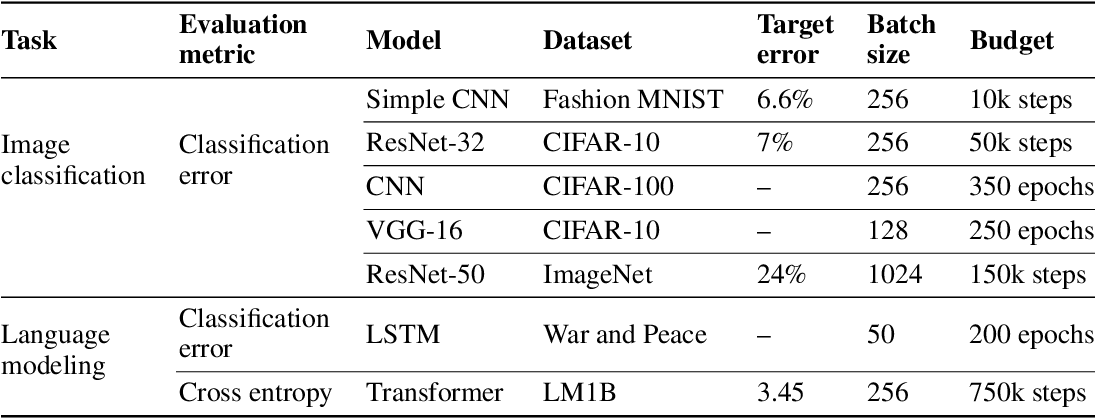 Figure 1 for On Empirical Comparisons of Optimizers for Deep Learning