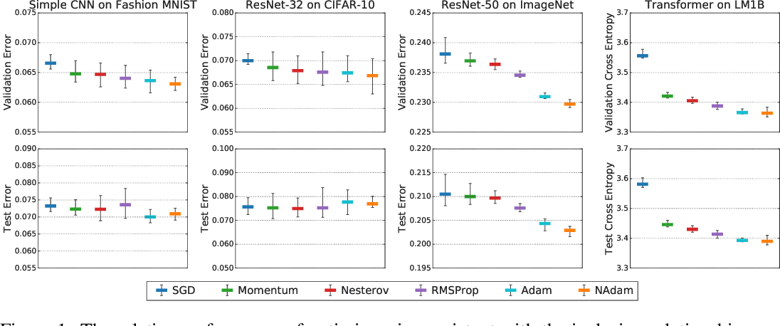 Figure 2 for On Empirical Comparisons of Optimizers for Deep Learning