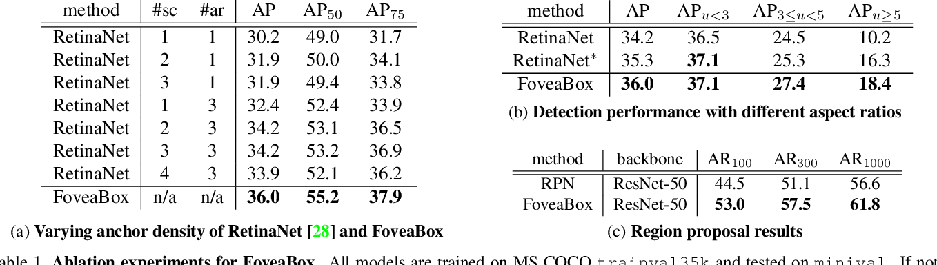 Figure 2 for FoveaBox: Beyond Anchor-based Object Detector