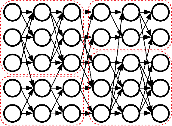 Figure 1 for Neural Networks are Surprisingly Modular