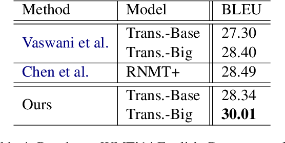 Figure 4 for Robust Neural Machine Translation with Doubly Adversarial Inputs