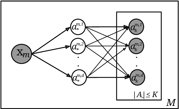 Figure 1 for Sentence level estimation of psycholinguistic norms using joint multidimensional annotations