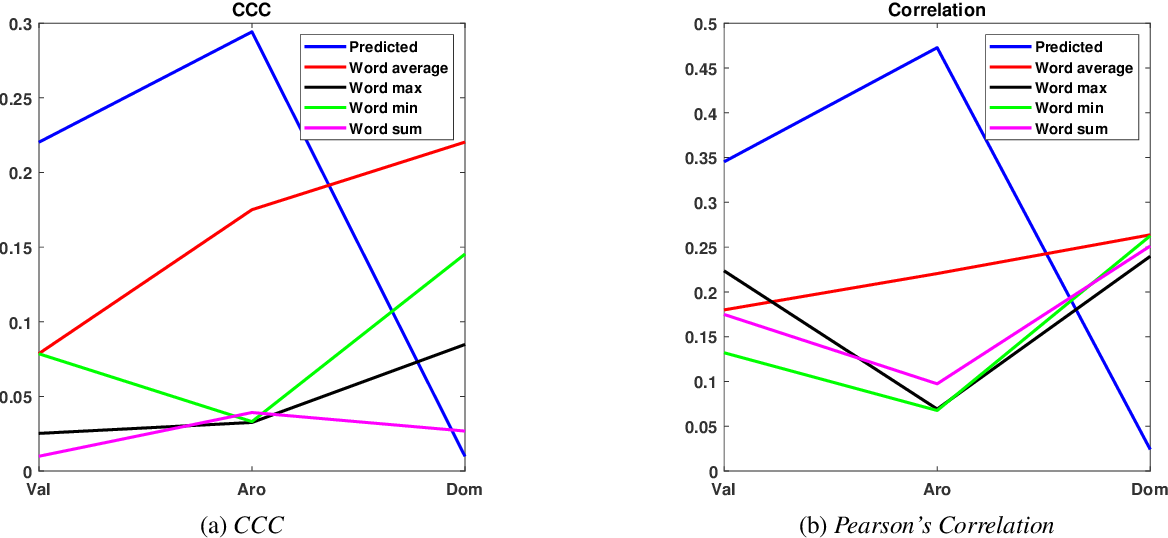 Figure 2 for Sentence level estimation of psycholinguistic norms using joint multidimensional annotations
