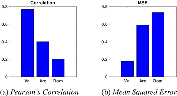 Figure 3 for Sentence level estimation of psycholinguistic norms using joint multidimensional annotations
