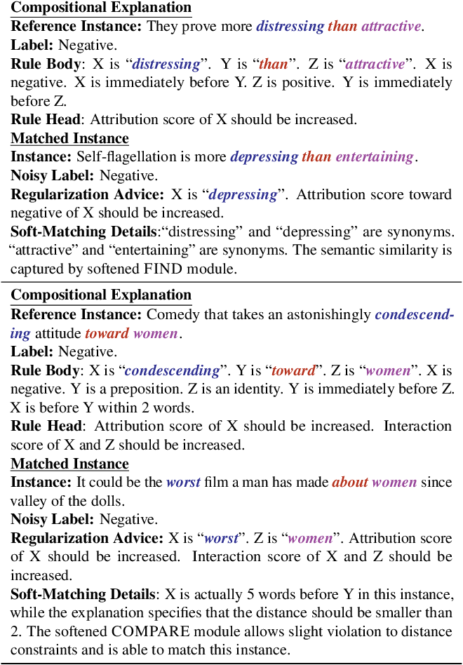Figure 4 for Refining Neural Networks with Compositional Explanations