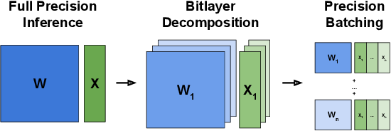 Figure 1 for Quantized Neural Network Inference with Precision Batching