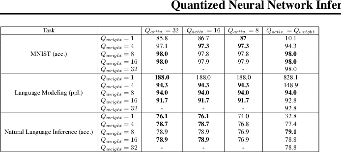 Figure 3 for Quantized Neural Network Inference with Precision Batching