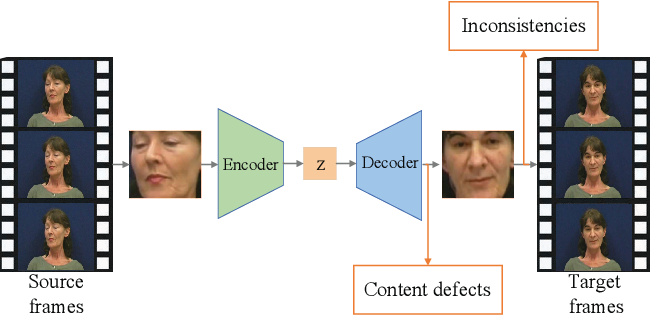 Figure 1 for Detection of Deepfake Videos Using Long Distance Attention