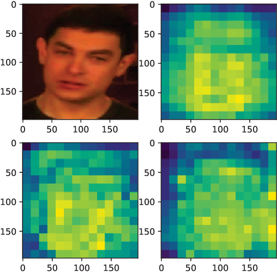 Figure 3 for Detection of Deepfake Videos Using Long Distance Attention