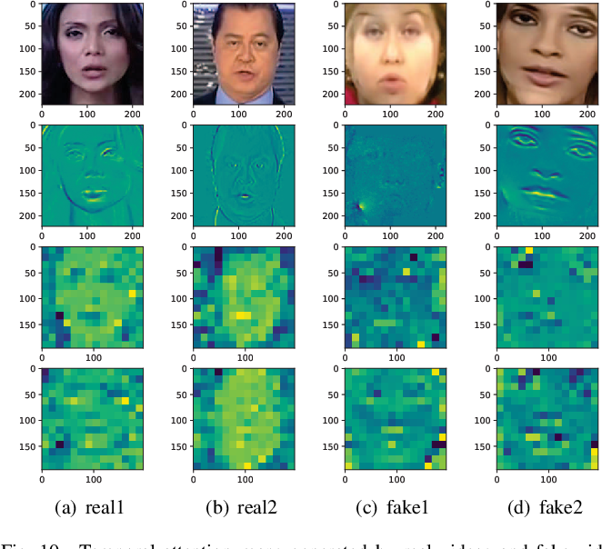 Figure 2 for Detection of Deepfake Videos Using Long Distance Attention