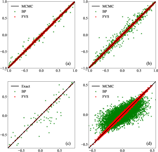 Figure 1 for Neural-network based general method for statistical mechanics on sparse systems