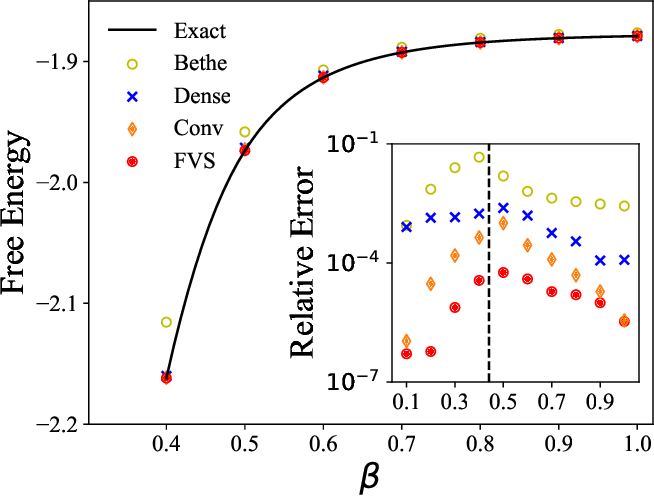 Figure 2 for Neural-network based general method for statistical mechanics on sparse systems