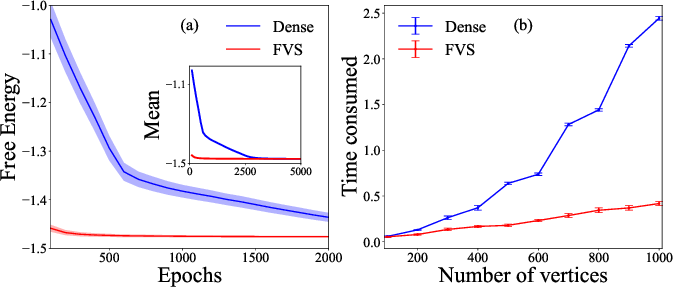Figure 3 for Neural-network based general method for statistical mechanics on sparse systems