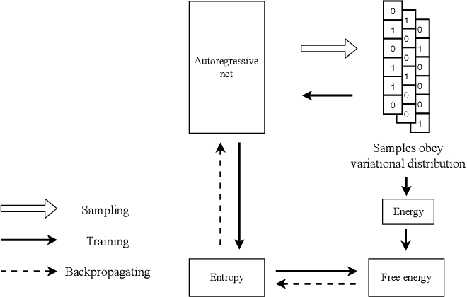 Figure 4 for Neural-network based general method for statistical mechanics on sparse systems