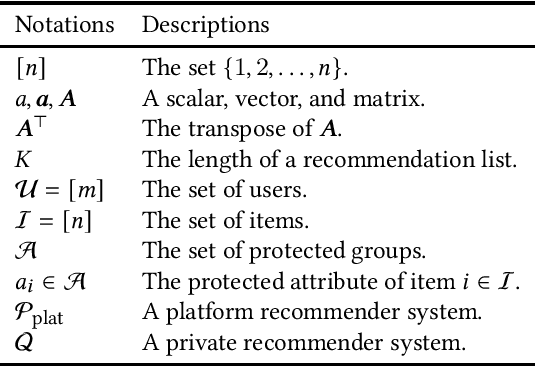 Figure 1 for Private Recommender Systems: How Can Users Build Their Own Fair Recommender Systems without Log Data?