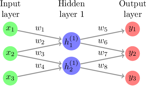 Figure 3 for Landscape of Sparse Linear Network: A Brief Investigation