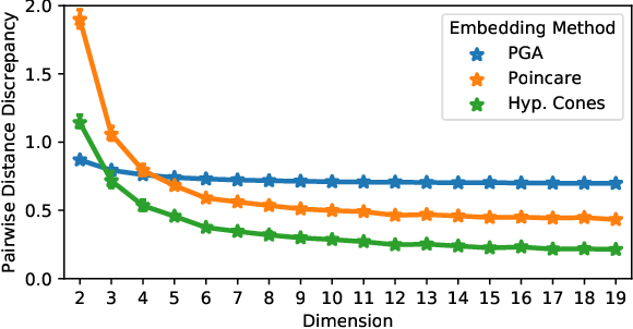 Figure 3 for Unsupervised Hierarchy Matching with Optimal Transport over Hyperbolic Spaces
