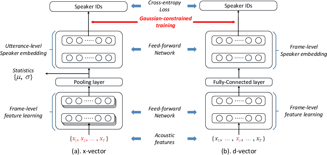 Figure 1 for Gaussian-Constrained training for speaker verification