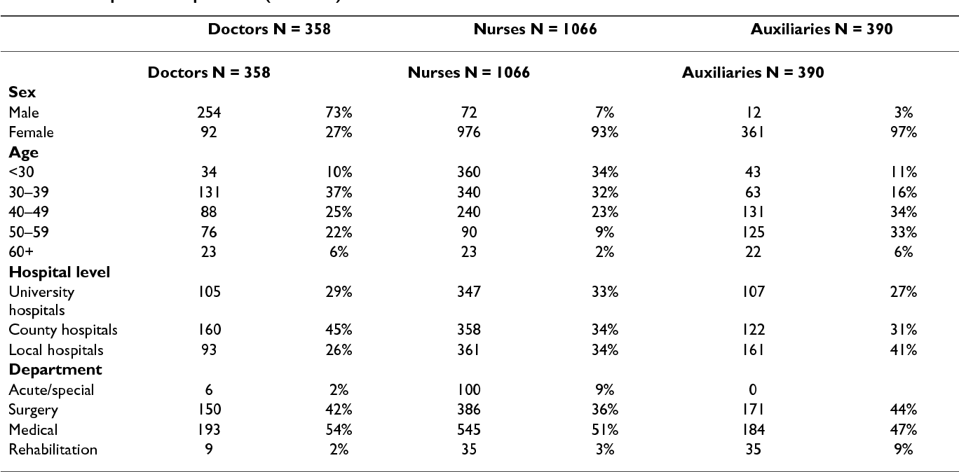 Predictors Of Job Satisfaction Among Doctors Nurses And Auxiliaries