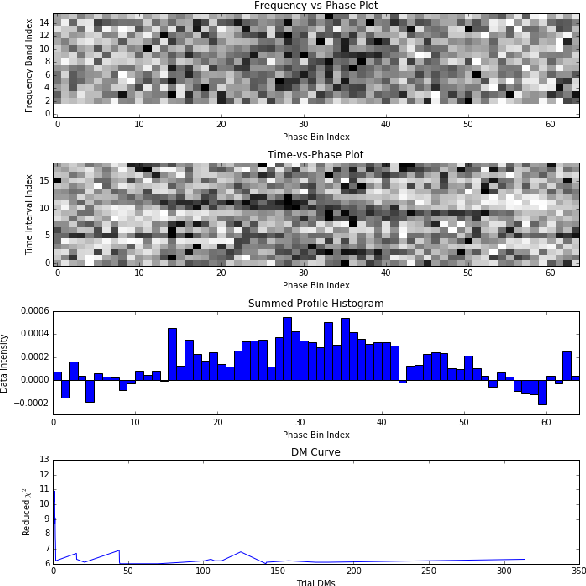 Figure 3 for Pulsar Candidate Identification with Artificial Intelligence Techniques