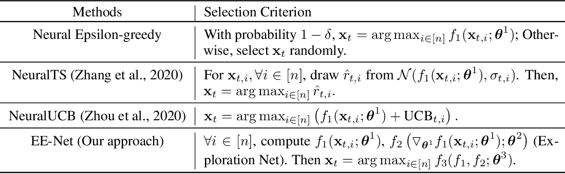 Figure 1 for EE-Net: Exploitation-Exploration Neural Networks in Contextual Bandits