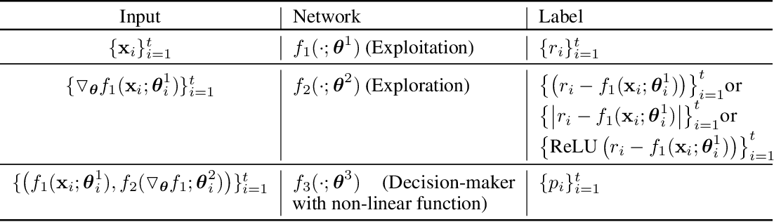 Figure 3 for EE-Net: Exploitation-Exploration Neural Networks in Contextual Bandits