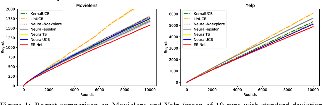 Figure 2 for EE-Net: Exploitation-Exploration Neural Networks in Contextual Bandits