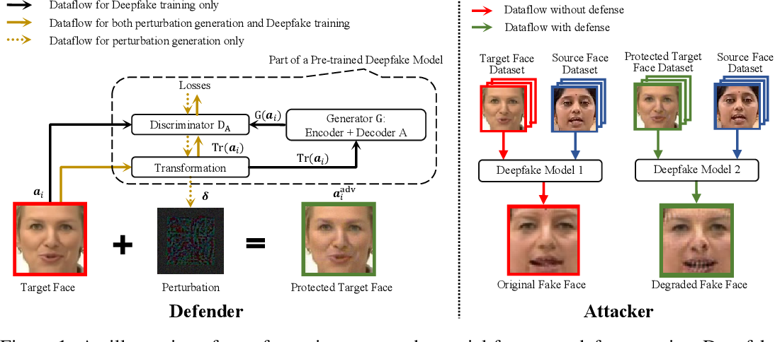 Figure 1 for Defending against GAN-based Deepfake Attacks via Transformation-aware Adversarial Faces