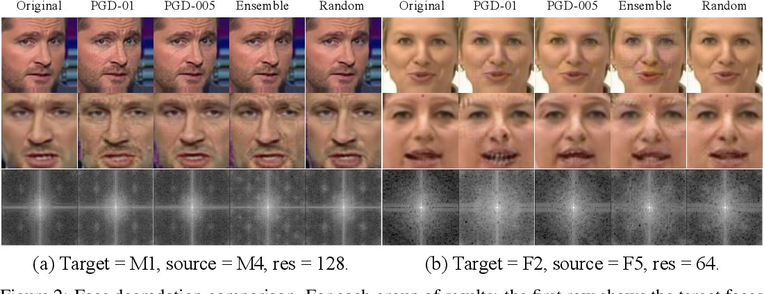Figure 3 for Defending against GAN-based Deepfake Attacks via Transformation-aware Adversarial Faces