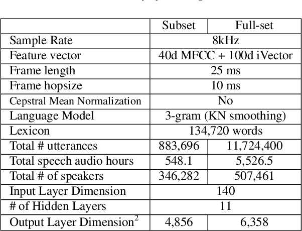 Figure 2 for The Marchex 2018 English Conversational Telephone Speech Recognition System